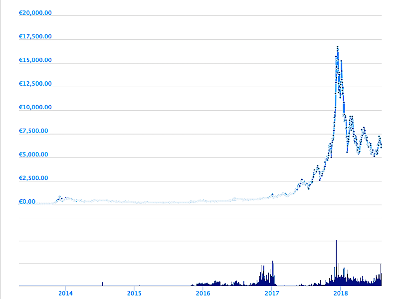 What Happened To Bitcoin -