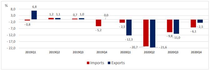 Le déficit de la balance commerciale de la Finlande est nettement plus élevé que l'année précédente - Euro 2020